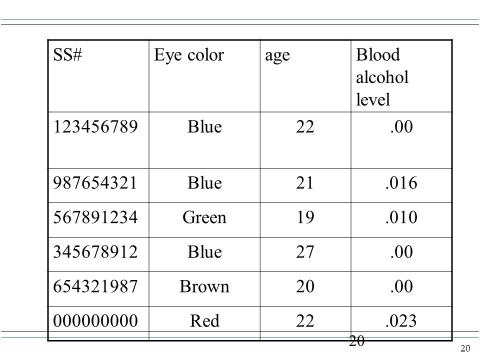 20 SS#Eye colorageBlood alcohol level 123456789Blue22.00 987654321Blue21.016 567891234Green19.010 345678912Blue27.00 654321987Brown20.00 000000000Red2