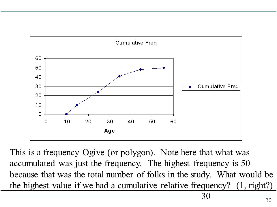 30 This is a frequency Ogive (or polygon).