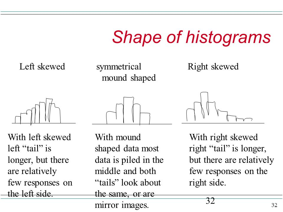 32 Shape of histograms 32 Left skewed symmetrical Right skewed mound shaped With left skewed left tail is longer, but there are relatively few responses on the left side.