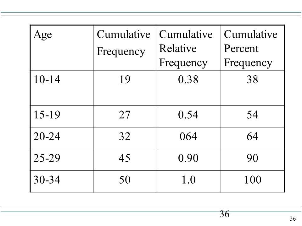 36 AgeCumulative Frequency Cumulative Relative Frequency Cumulative Percent Frequency 10-14190.3838 15-19270.5454 20-243206464 25-29450.9090 30-34501.0100