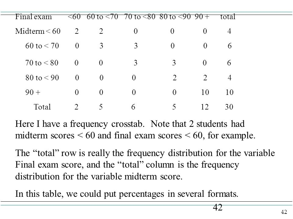 42 Final exam <60 60 to <70 70 to <80 80 to <90 90 +total Midterm < 60 2 2 0 0 0 4 60 to < 70 0 3 3 0 0 6 70 to < 80 0 0 3 3 0 6 80 to < 90 0 0 0 2 2 4 90 + 0 0 0 0 10 10 Total 2 5 6 5 12 30 Here I have a frequency crosstab.