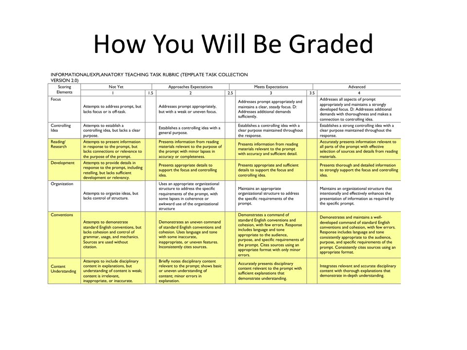 How You Will Be Graded