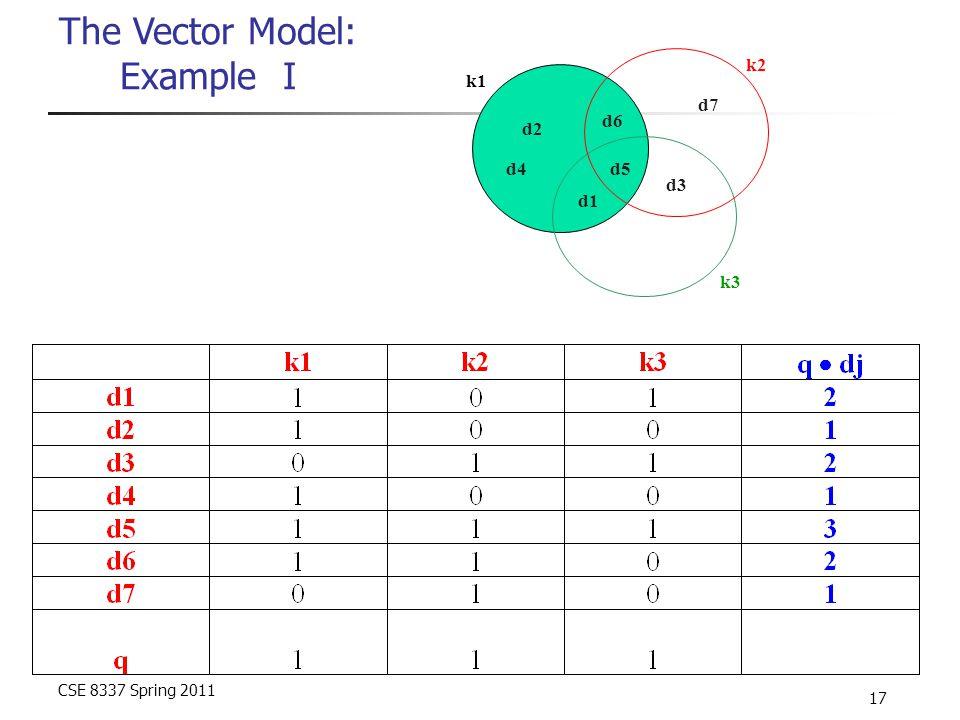 CSE 8337 Spring 2011 17 The Vector Model: Example I d1 d2 d3 d4d5 d6 d7 k1 k2 k3