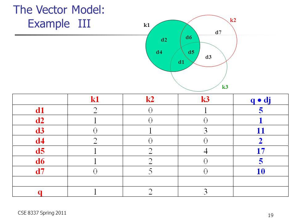CSE 8337 Spring 2011 19 The Vector Model: Example III d1 d2 d3 d4d5 d6 d7 k1 k2 k3