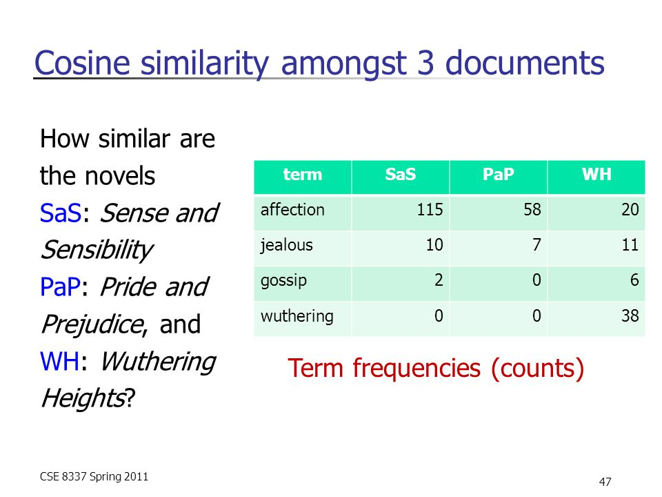 CSE 8337 Spring 2011 47 Cosine similarity amongst 3 documents termSaSPaPWH affection1155820 jealous10711 gossip206 wuthering0038 How similar are the novels SaS: Sense and Sensibility PaP: Pride and Prejudice, and WH: Wuthering Heights.