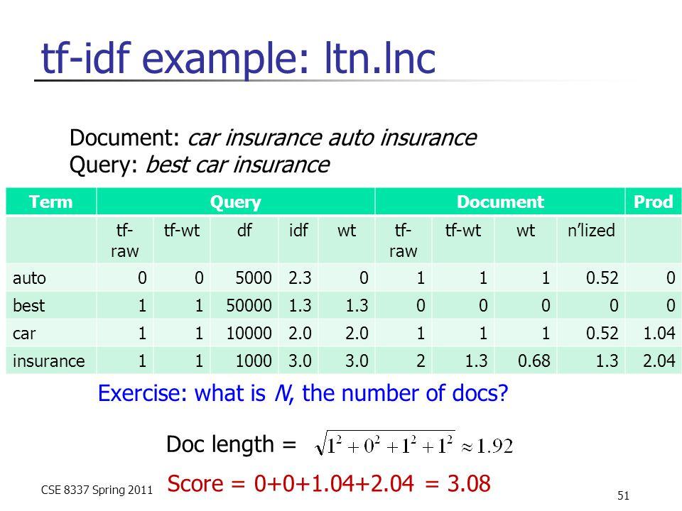 CSE 8337 Spring 2011 51 tf-idf example: ltn.lnc TermQueryDocumentProd tf- raw tf-wtdfidfwttf- raw tf-wtwtn'lized auto0050002.301110.520 best11500001.3 00000 car11100002.0 1110.521.04 insurance1110003.0 21.30.681.32.04 Document: car insurance auto insurance Query: best car insurance Exercise: what is N, the number of docs.