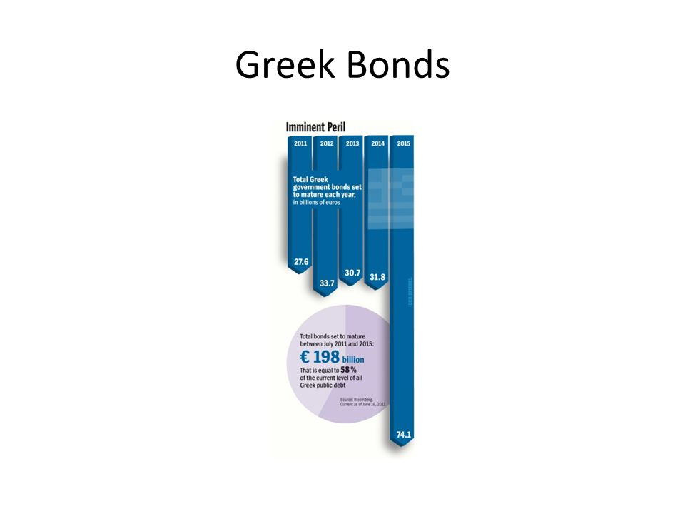 Greek Bonds
