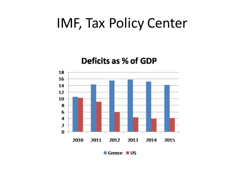 IMF, Tax Policy Center