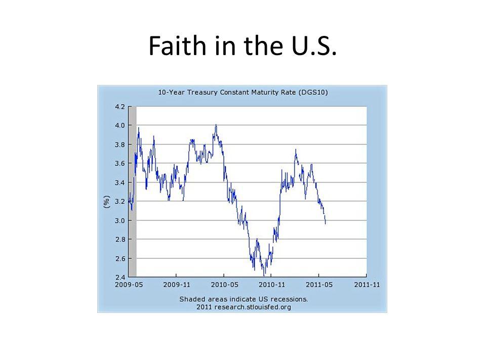 Faith in the U.S.