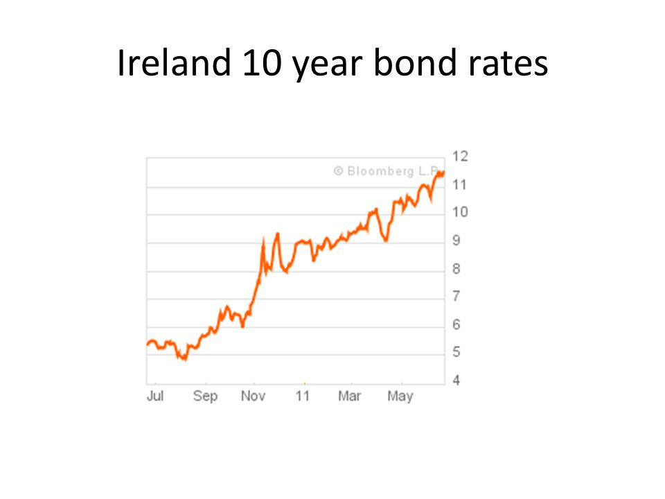 Ireland 10 year bond rates