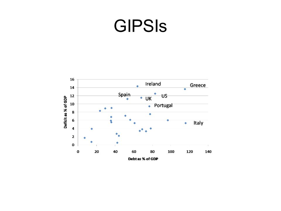 GIPSIs