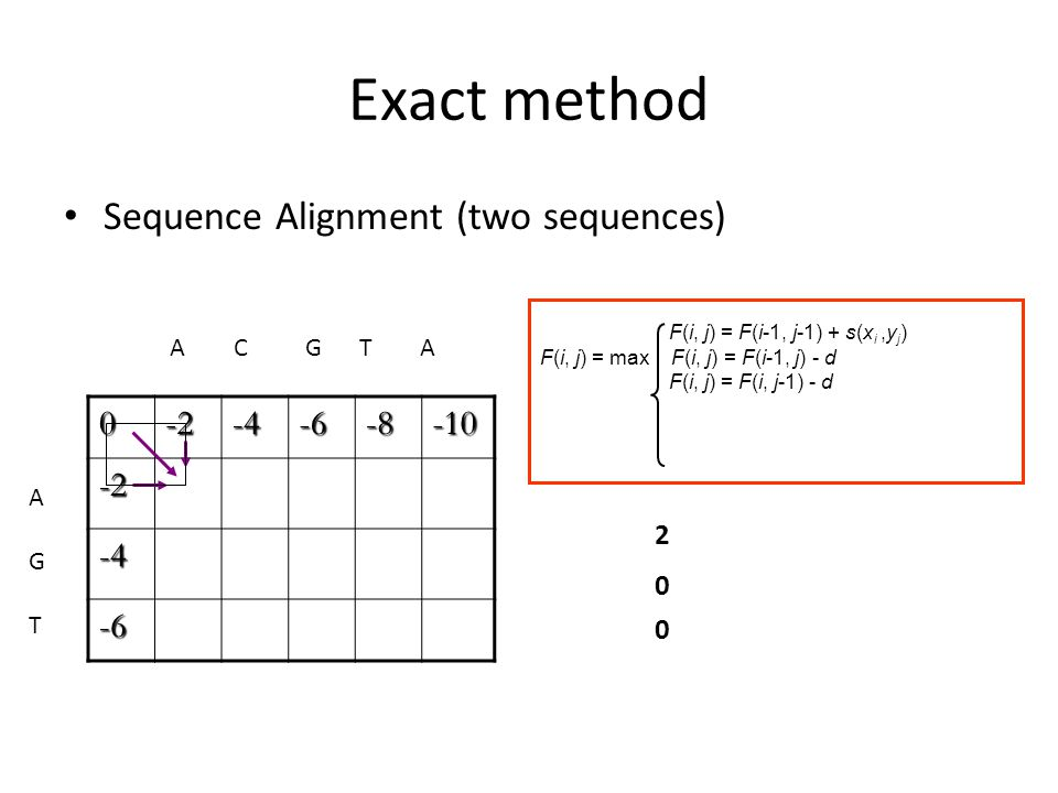 Exact method Sequence Alignment (two sequences) 0-2-4-6-8-10 -2 -4 -6 A C G T A AGTAGT F(i, j) = F(i-1, j-1) + s(x i,y j ) F(i, j) = max F(i, j) = F(i-1, j) - d F(i, j) = F(i, j-1) - d 2 0 0