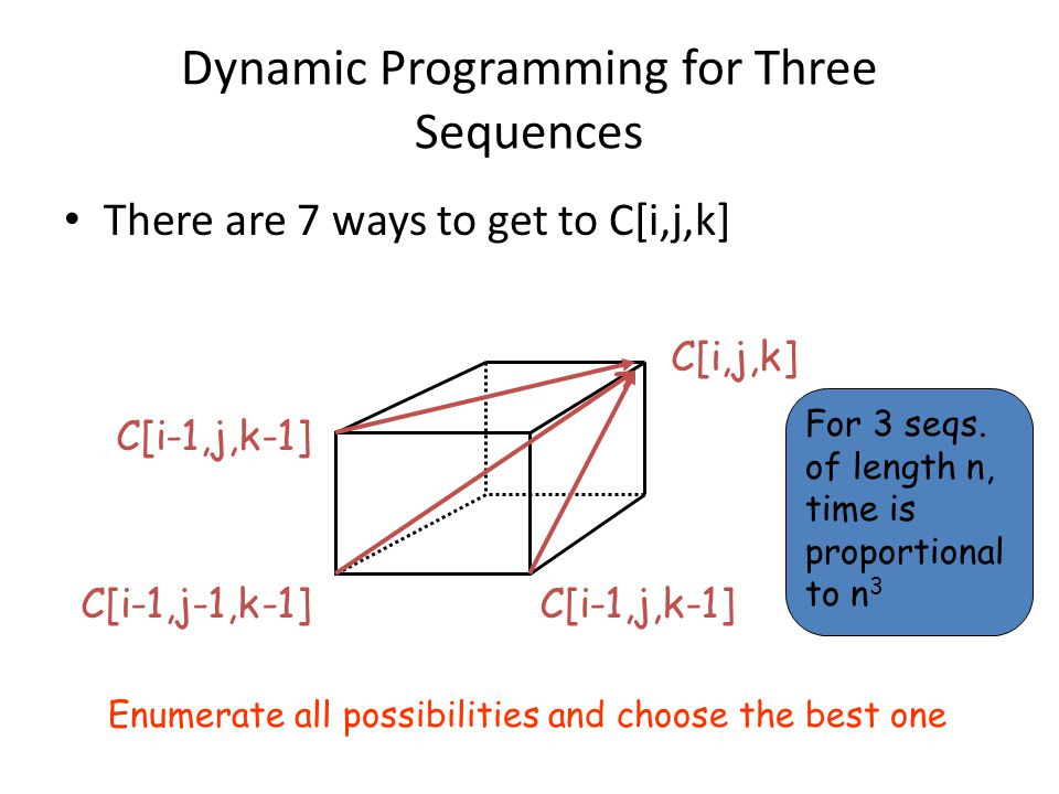 Dynamic Programming for Three Sequences There are 7 ways to get to C[i,j,k] C[i,j,k] C[i-1,j-1,k-1] C[i-1,j,k-1] For 3 seqs. of length n, time is prop
