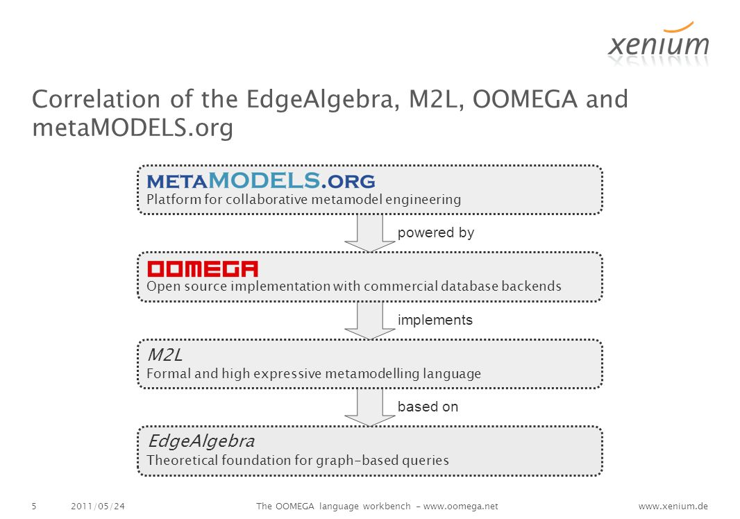 www.xenium.de Correlation of the EdgeAlgebra, M2L, OOMEGA and metaMODELS.org 2011/05/24The OOMEGA language workbench - www.oomega.net5 Theoretical foundation for graph-based queries EdgeAlgebra based on Formal and high expressive metamodelling language M2L implements Open source implementation with commercial database backends powered by Platform for collaborative metamodel engineering