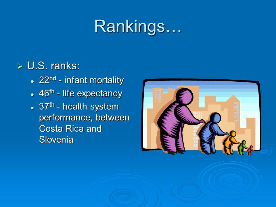 Rankings…  U.S.