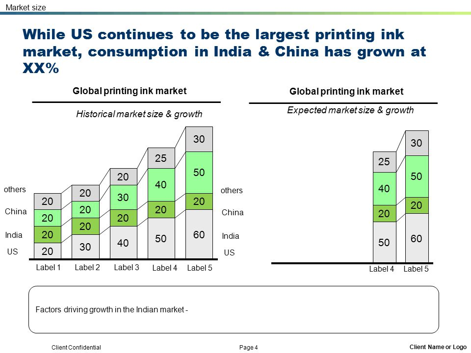 Client Confidential Page 4 Client Name or Logo While US continues to be the largest printing ink market, consumption in India & China has grown at XX%