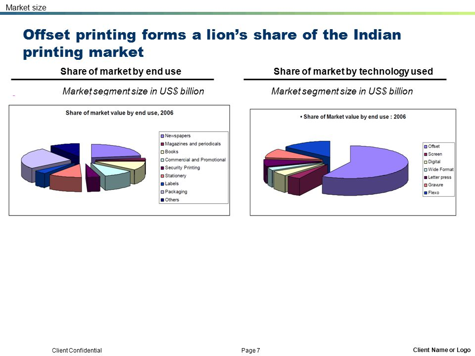 Client Confidential Page 7 Client Name or Logo Offset printing forms a lion's share of the Indian printing market Market size Share of market by end u