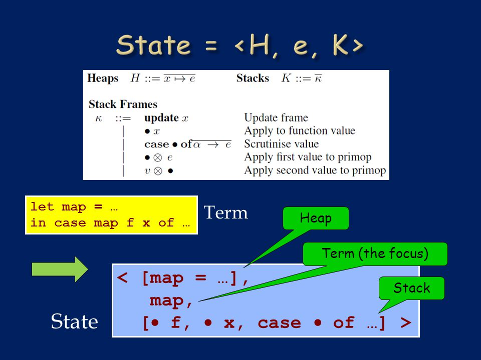 let map = … in case map f x of … < [map = …], map, [  f,  x, case  of …] > Heap Term (the focus) Stack State Term