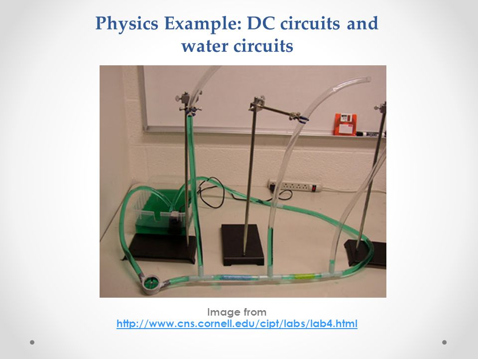 Physics Example: DC circuits and water circuits Image from http://www.cns.cornell.edu/cipt/labs/lab4.html http://www.cns.cornell.edu/cipt/labs/lab4.ht