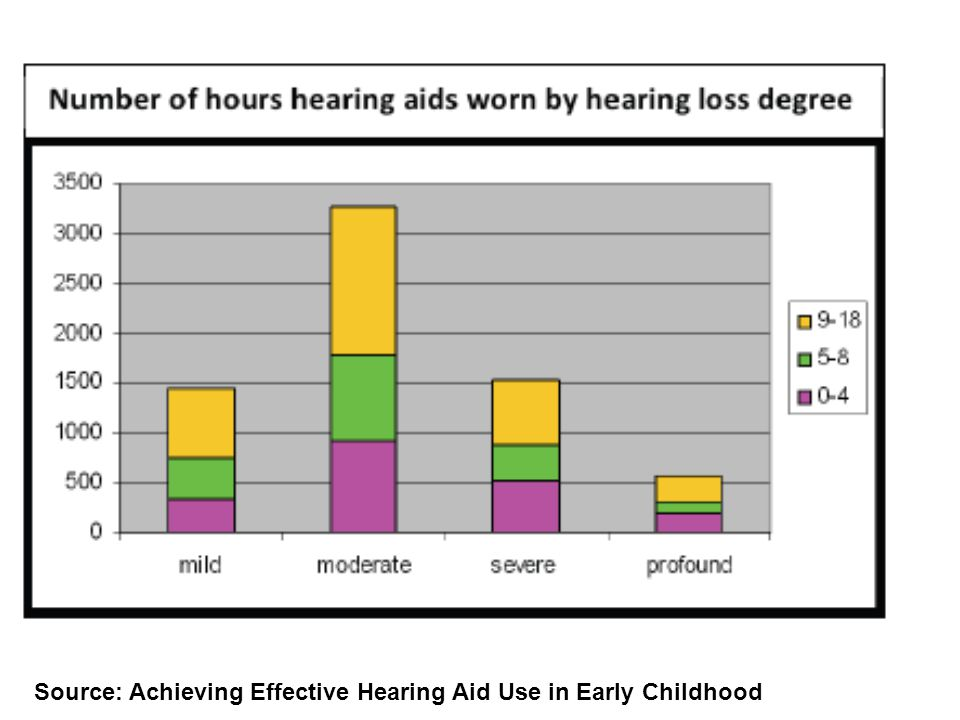 Source: Achieving Effective Hearing Aid Use in Early Childhood