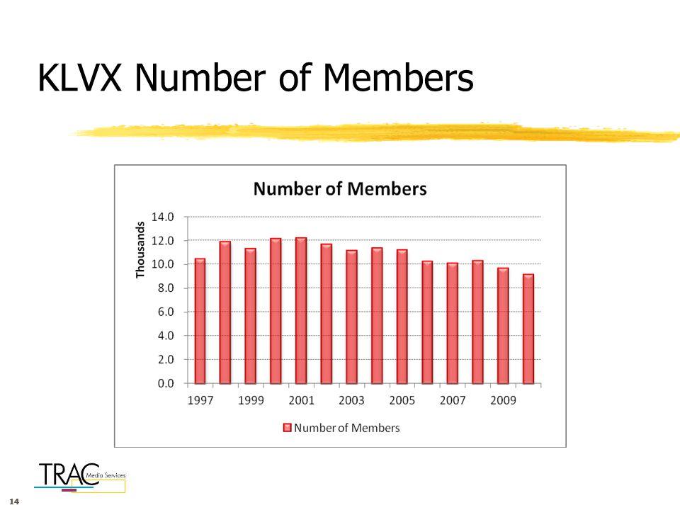 14 KLVX Number of Members