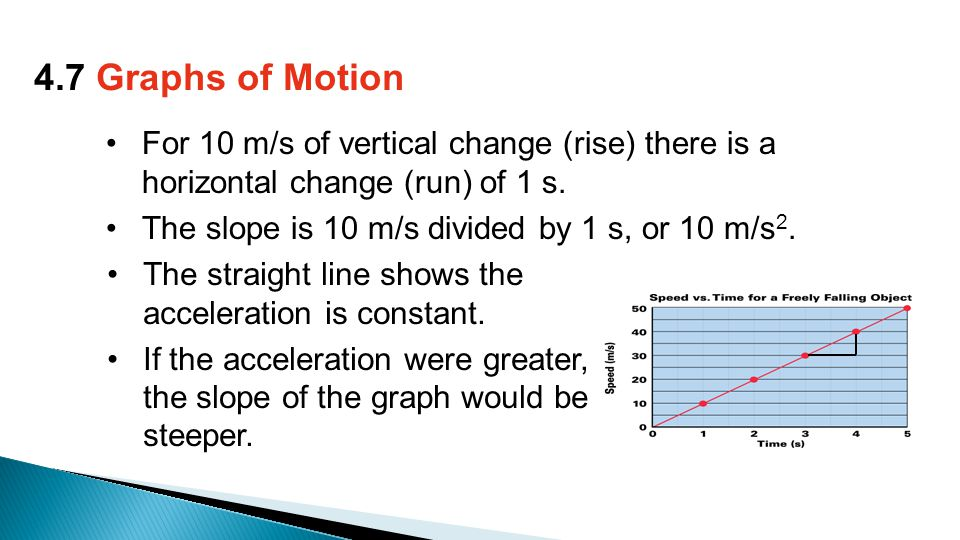 For 10 m/s of vertical change (rise) there is a horizontal change (run) of 1 s.