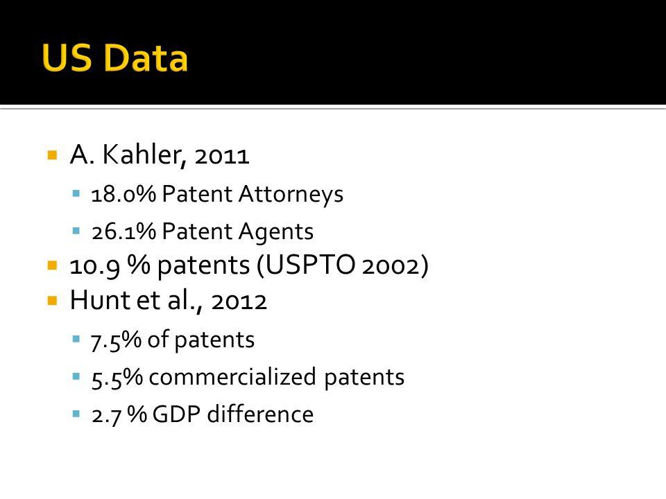  A. Kahler, 2011  18.0% Patent Attorneys  26.1% Patent Agents  10.9 % patents (USPTO 2002)  Hunt et al., 2012  7.5% of patents  5.5% commercial