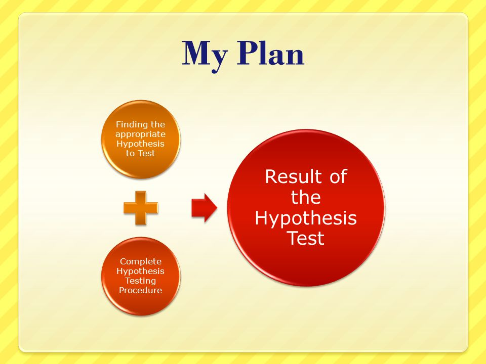 My Plan Finding the appropriate Hypothesis to Test Complete Hypothesis Testing Procedure Result of the Hypothesis Test