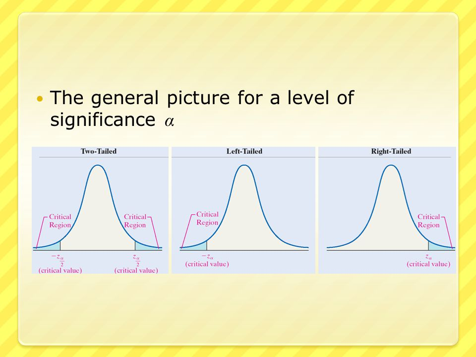The general picture for a level of significance α