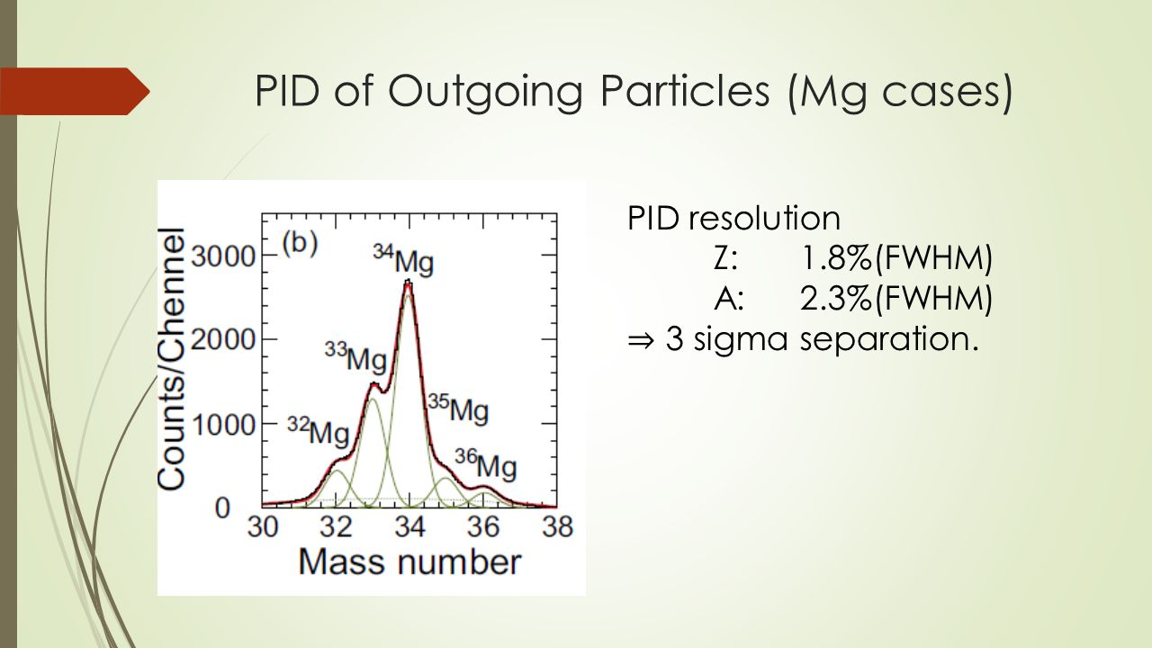 PID of Outgoing Particles (Mg cases) PID resolution Z:1.8%(FWHM) A:2.3%(FWHM) ⇒ 3 sigma separation.