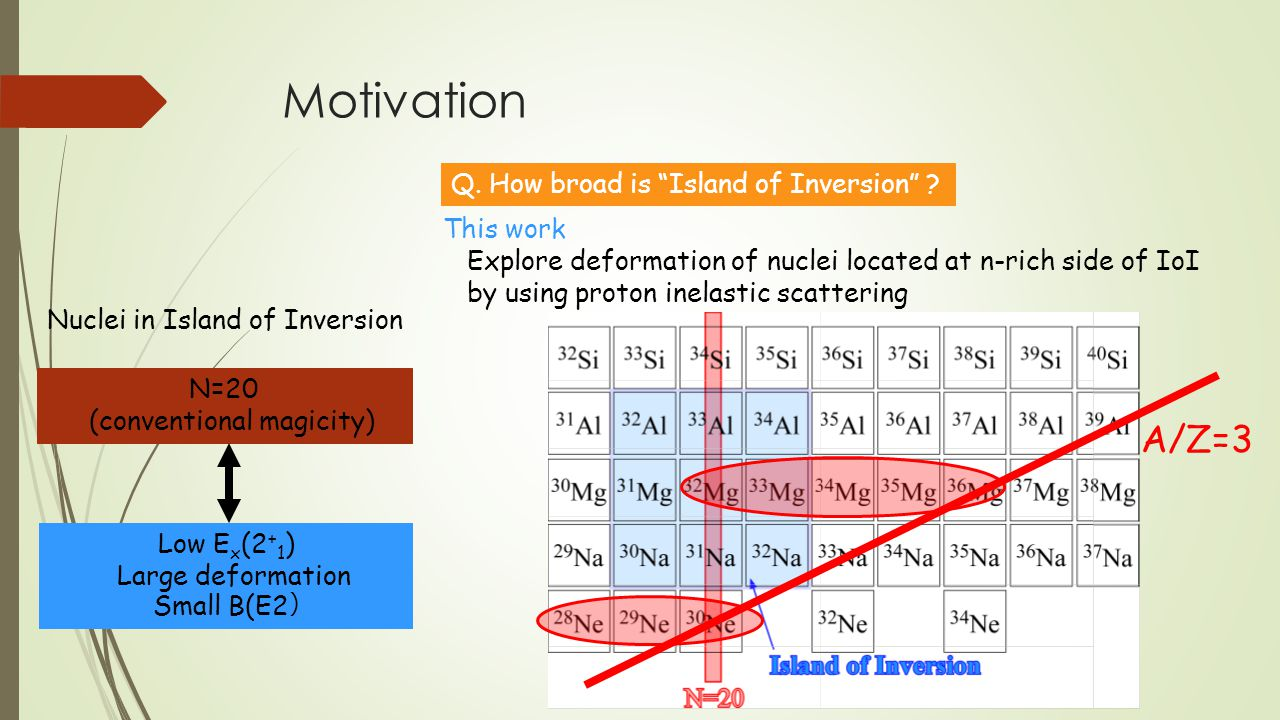 Motivation A/Z=3 Nuclei in Island of Inversion N=20 (conventional magicity) Low E x (2 + 1 ) Large deformation Small B(E2 ) This work Explore deformation of nuclei located at n-rich side of IoI by using proton inelastic scattering Q.