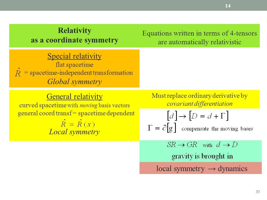 Relativity as a coordinate symmetry Special relativity flat spacetime = spacetime-independent transformation Global symmetry Must replace ordinary derivative by covariant differentiation local symmetry → dynamics Equations written in terms of 4-tensors are automatically relativistic General relativity curved spacetime with moving basis vectors general coord transf = spacetime dependent Local symmetry 14 35