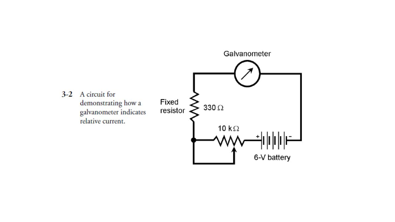 A completely different type of voltmeter uses the effect of electrostatic deflection, rather than electromagnetic deflection.