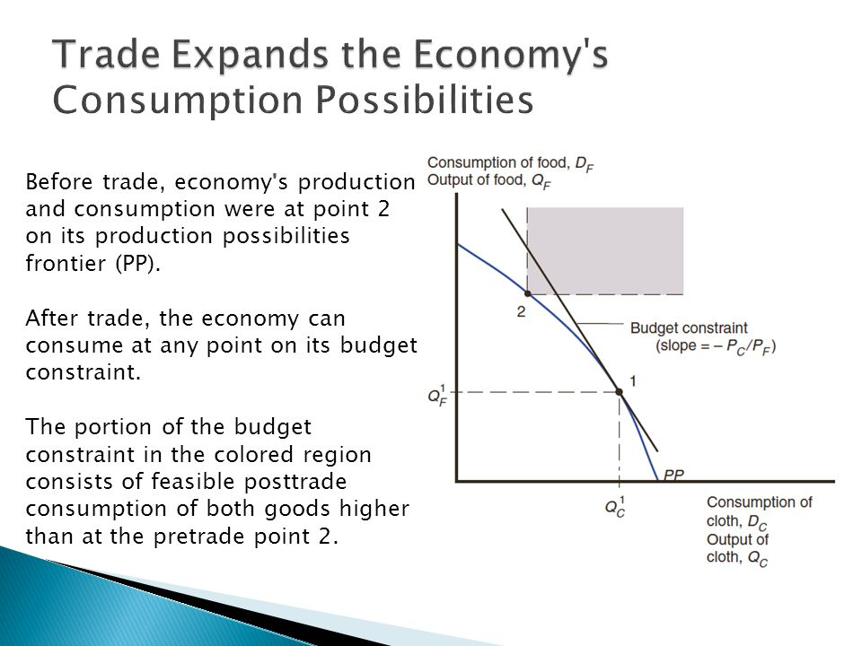 Before trade, economy s production and consumption were at point 2 on its production possibilities frontier (PP).