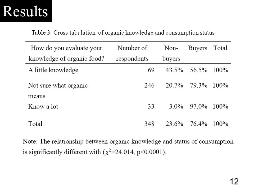 Table 3. Cross tabulation of organic knowledge and consumption status Results 12