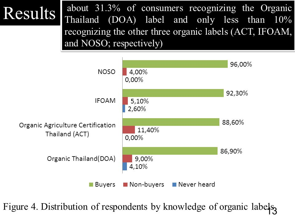 Results Figure 4. Distribution of respondents by knowledge of organic labels about 31.3% of consumers recognizing the Organic Thailand (DOA) label and