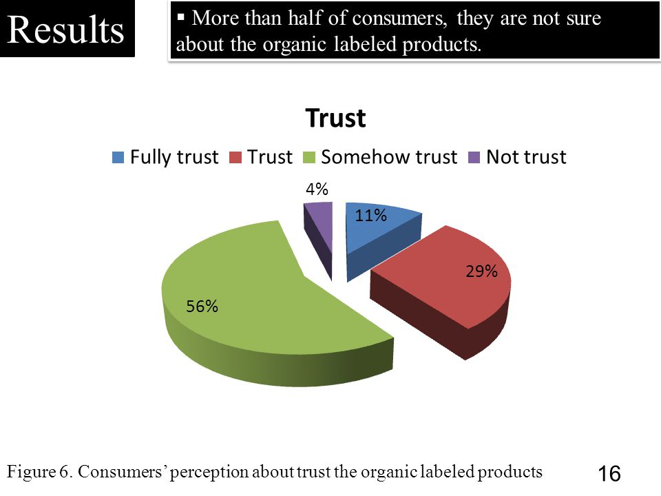  More than half of consumers, they are not sure about the organic labeled products. Results Figure 6. Consumers' perception about trust the organic l
