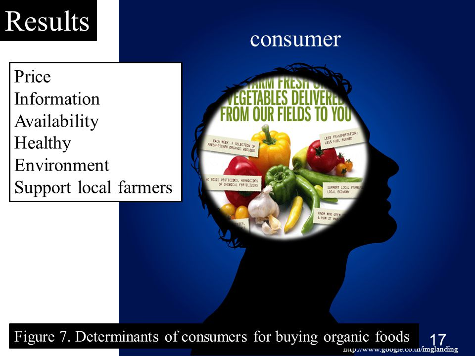Results http://www.google.co.th/imglanding consumer Figure 7. Determinants of consumers for buying organic foods 17 Price Information Availability Hea