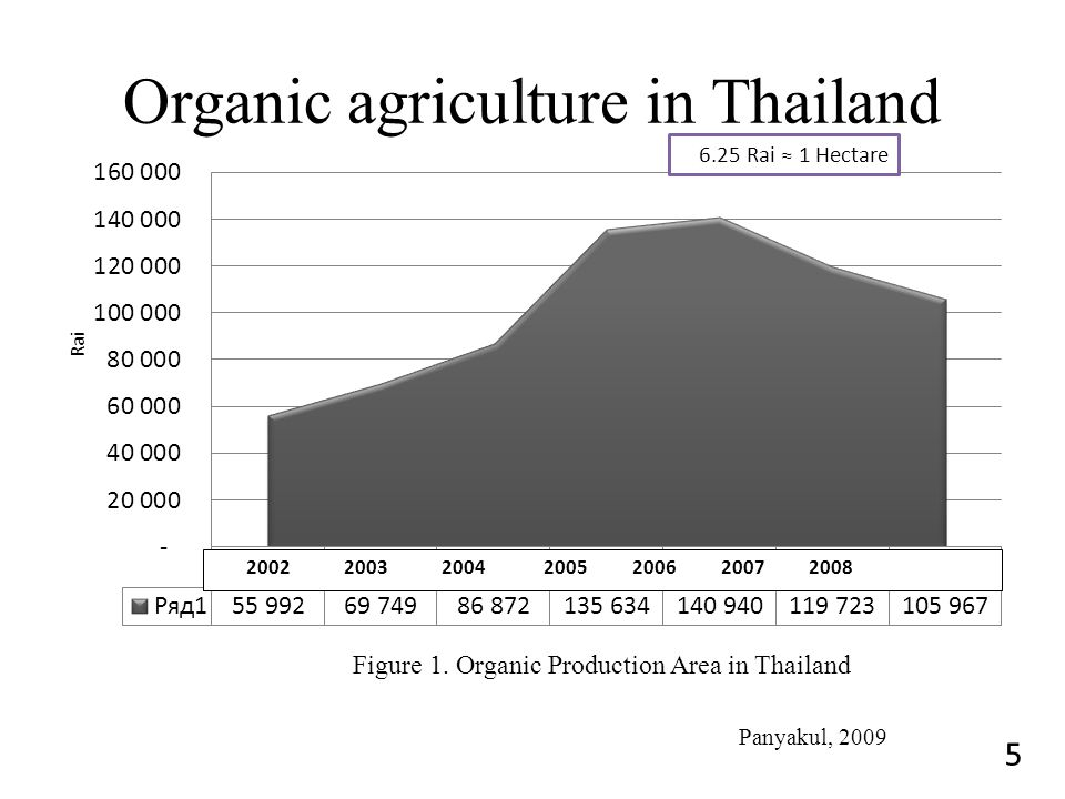 Organic agriculture in Thailand 5 6.25 Rai ≈ 1 Hectare Figure 1. Organic Production Area in Thailand Panyakul, 2009 Rai