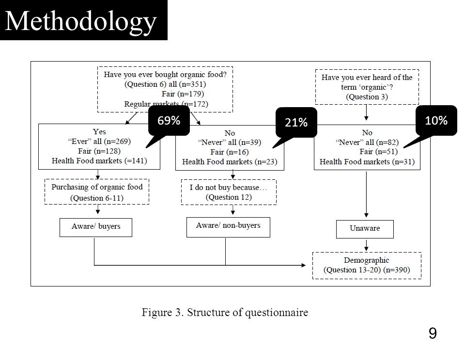Methodology Figure 3. Structure of questionnaire 9 69% 21% 10%