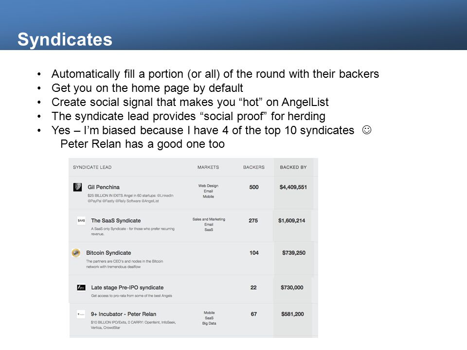 Syndicates Automatically fill a portion (or all) of the round with their backers Get you on the home page by default Create social signal that makes you hot on AngelList The syndicate lead provides social proof for herding Yes – I'm biased because I have 4 of the top 10 syndicates Peter Relan has a good one too
