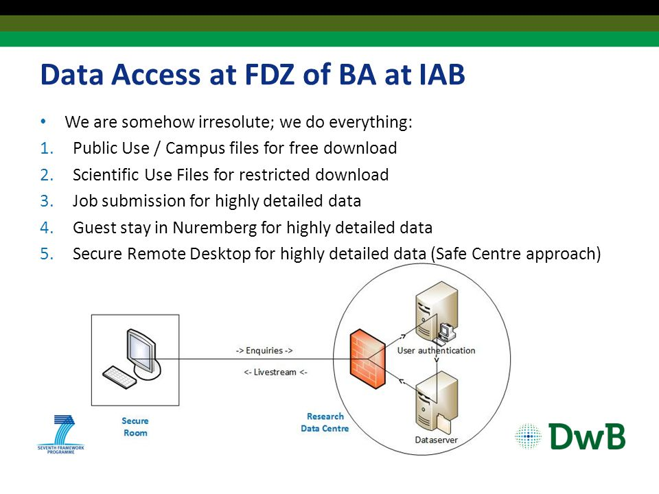 Data Access at FDZ of BA at IAB We are somehow irresolute; we do everything: 1.Public Use / Campus files for free download 2.Scientific Use Files for restricted download 3.Job submission for highly detailed data 4.Guest stay in Nuremberg for highly detailed data 5.Secure Remote Desktop for highly detailed data (Safe Centre approach)