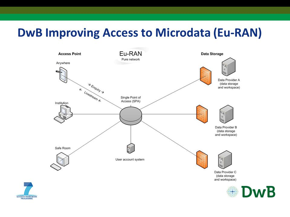 DwB Improving Access to Microdata (Eu-RAN)