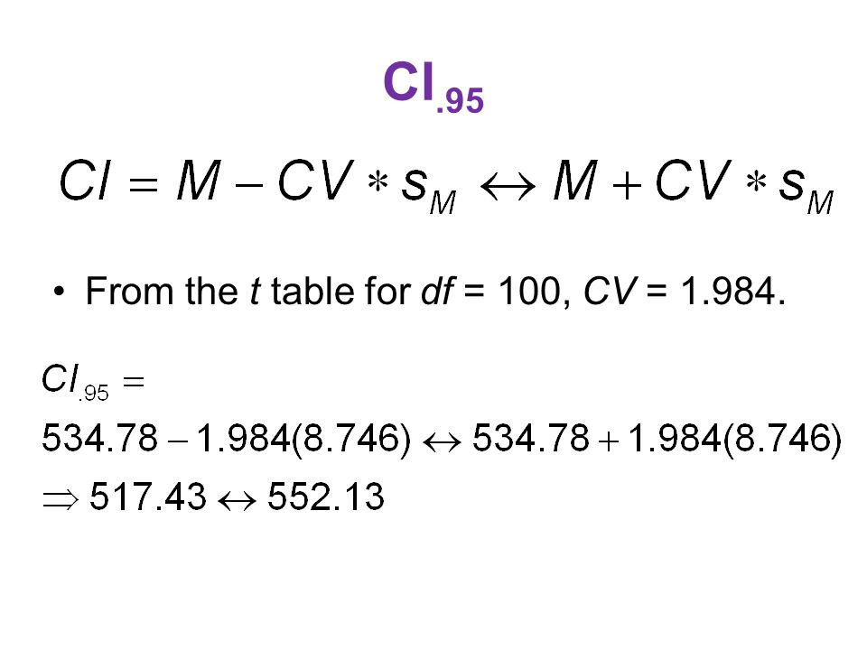 CI.95 From the t table for df = 100, CV = 1.984.