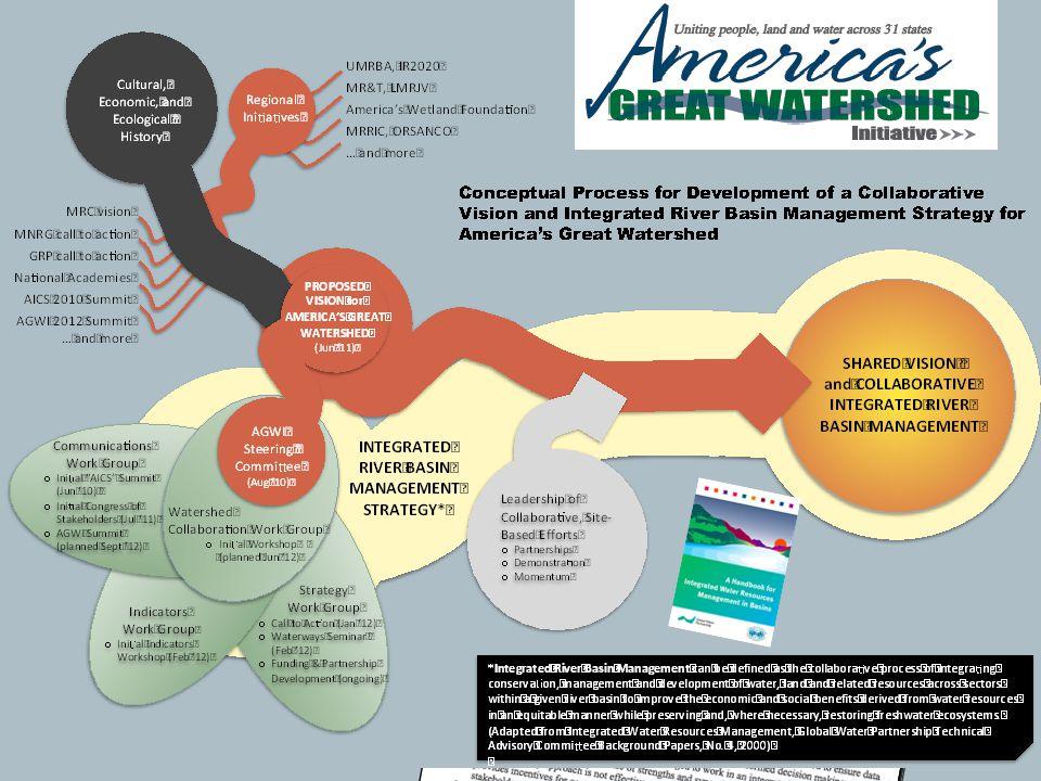 America's Great Watershed Initiative Steering Committee