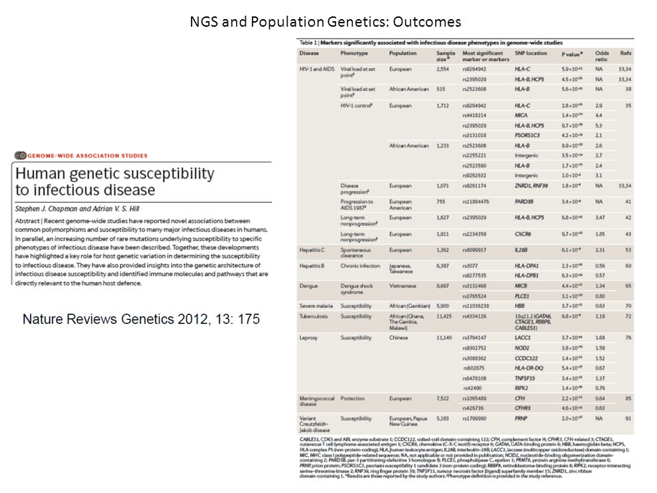 NGS and Population Genetics: Outcomes