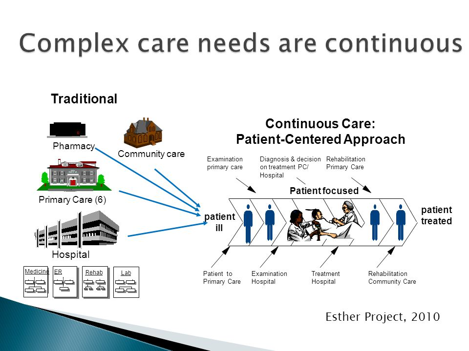 Continuous Care: Patient-Centered Approach Patient to Primary Care Examination primary care Examination Hospital Diagnosis & decision on treatment PC/ Hospital Rehabilitation Primary Care Treatment Hospital Rehabilitation Community Care Patient focused Primary Care (6) Rehab ER Medicine Hospital Community care Traditional patient treated patient ill Lab Pharmacy Esther Project, 2010