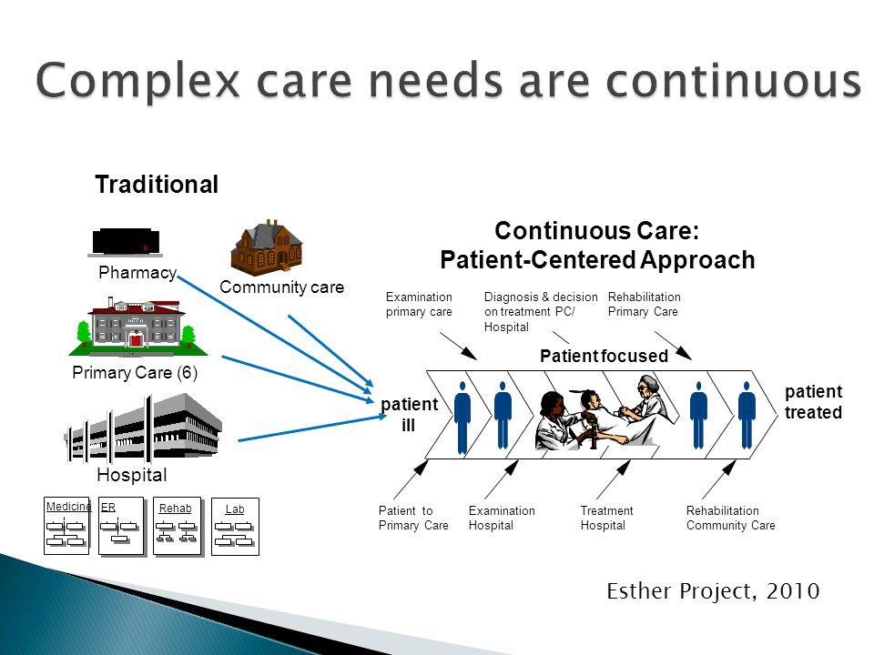 Continuous Care: Patient-Centered Approach Patient to Primary Care Examination primary care Examination Hospital Diagnosis & decision on treatment PC/