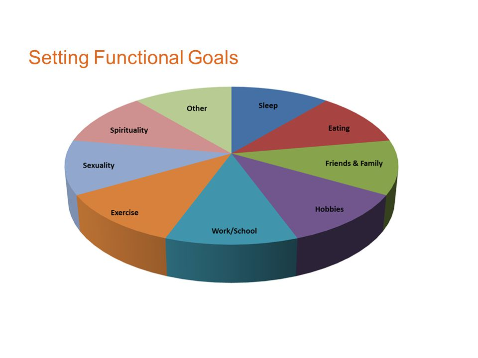Setting Functional Goals