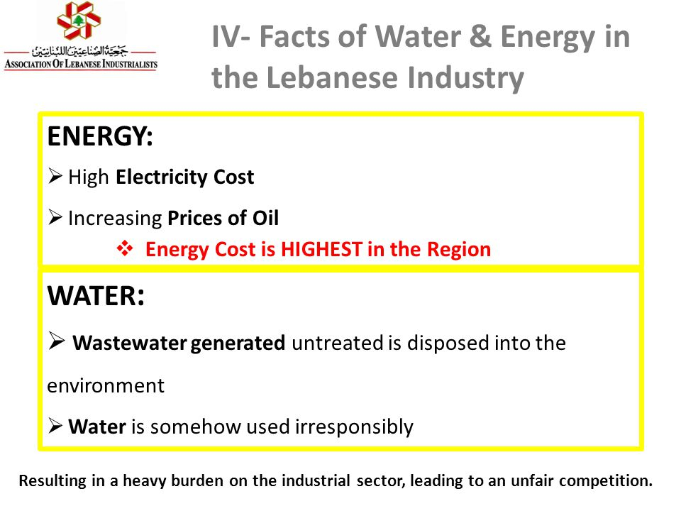IV- Facts of Water & Energy in the Lebanese Industry ENERGY:  High Electricity Cost  Increasing Prices of Oil  Energy Cost is HIGHEST in the Region Resulting in a heavy burden on the industrial sector, leading to an unfair competition.